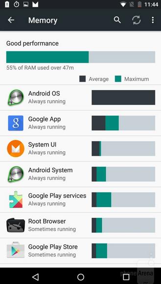 Memoria RAM Android M