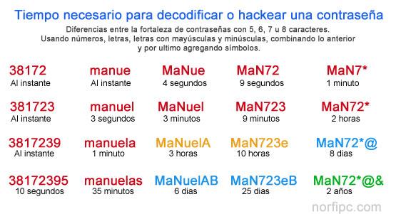 tiempo-necesario-decodificar-hackear-contrasena