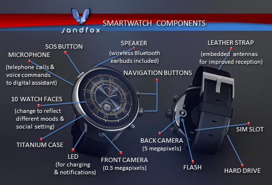 SmartatchComponents